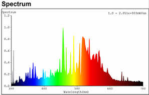 Sonlight Spectrum